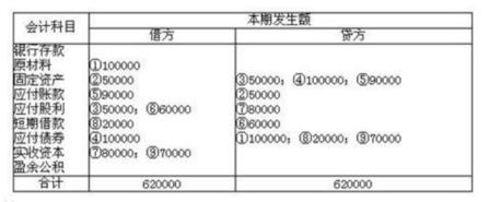 试算平衡表模板下载,试算平衡表怎么做? 会计资料 第2张
